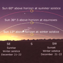 Waiting for Winter Solstice